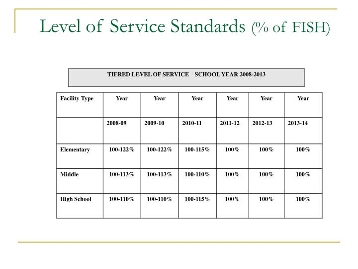Level of Service Standards