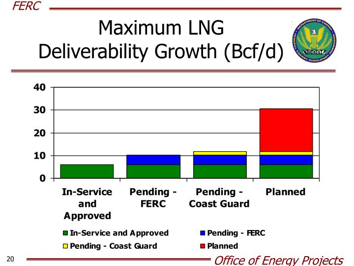Maximum LNG