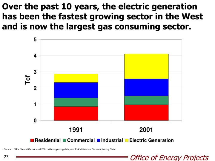 Over the past 10 years, the electric generation has been the fastest growing sector in the West and is now the largest gas consuming sector.
