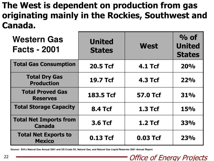 The West is dependent on production from gas originating mainly in the Rockies, Southwest and Canada.