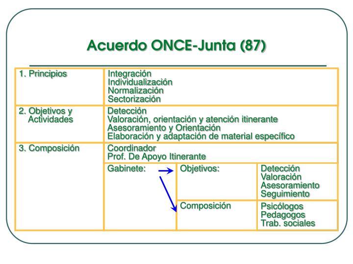 Acuerdo ONCE-Junta (87)