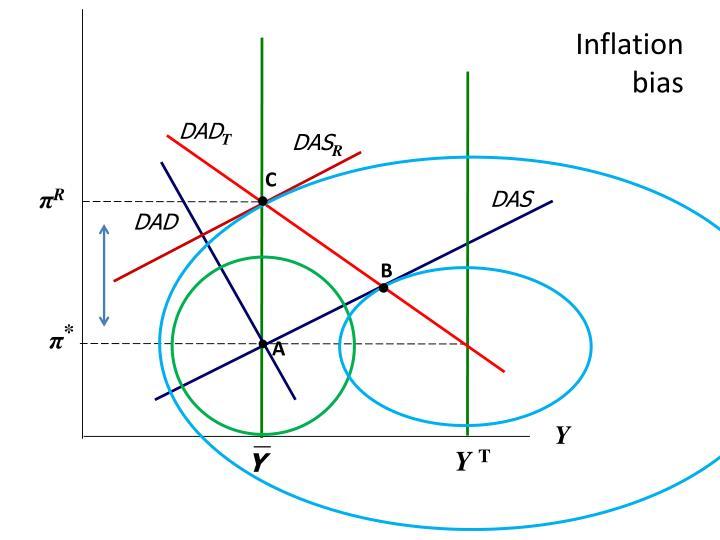 Inflation bias