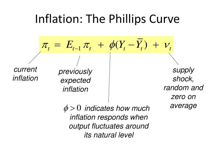 Inflation: The Phillips Curve