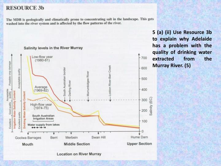 5 (a) (ii) Use Resource 3b to explain why Adelaide has a problem with the quality of drinking water extracted from the Murray River. (5)