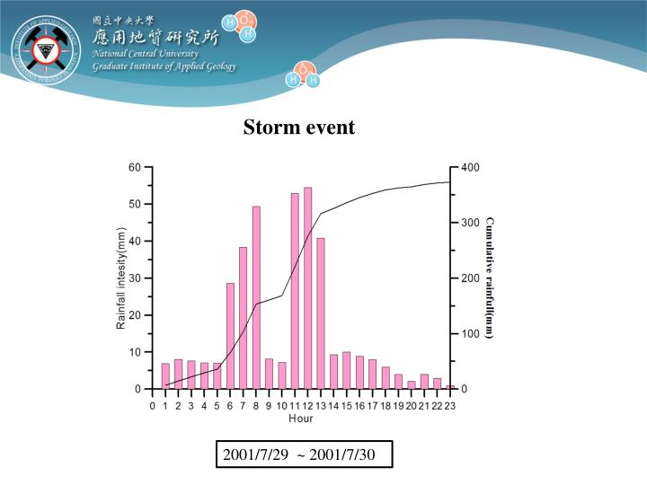 Storm event