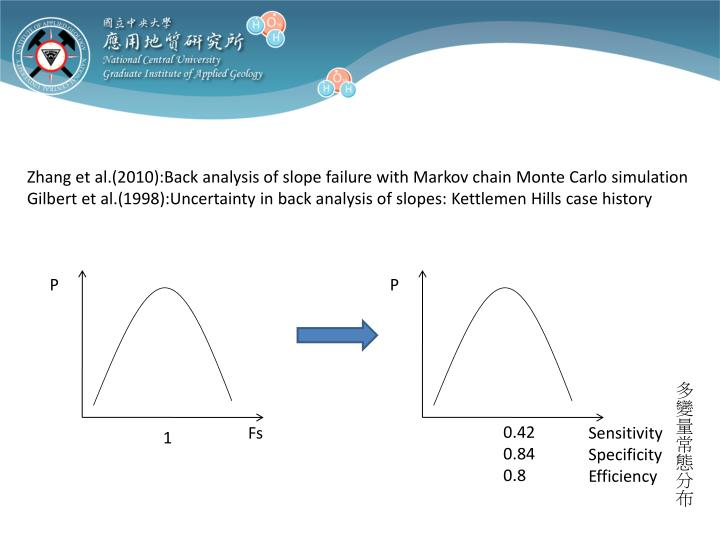 Zhang et al.(2010):Back analysis of slope failure with Markov chain Monte Carlo simulation