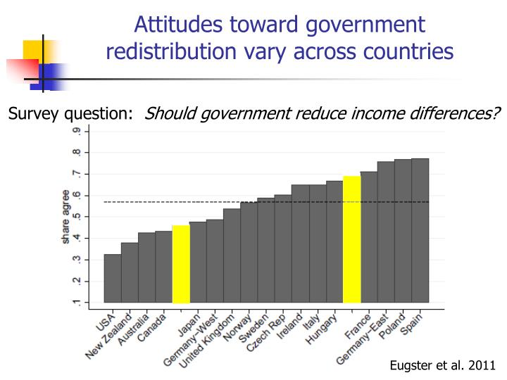 Attitudes toward government redistribution vary across countries