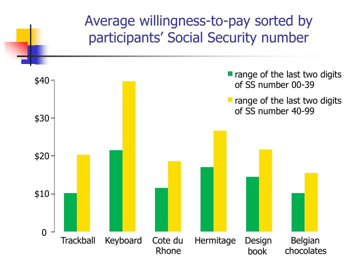 Average willingness-to-pay sorted by participants' Social Security number