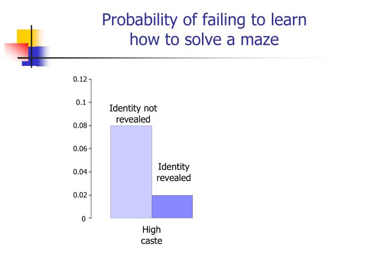 Probability of failing to learn