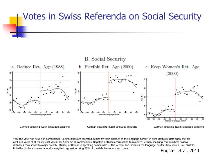 Votes in Swiss Referenda on Social Security