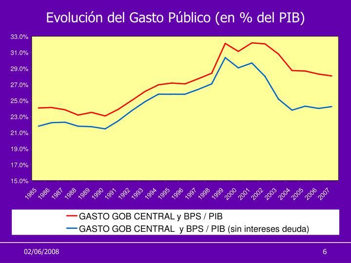 Evolución del Gasto Público (en % del PIB)