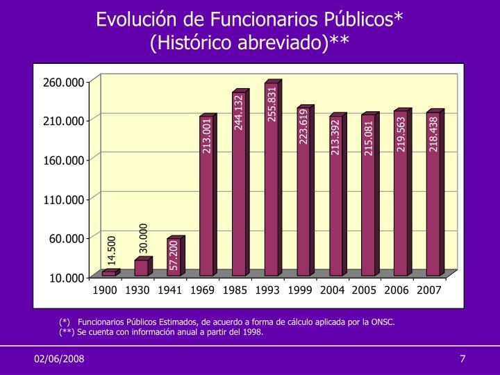 Evolución de Funcionarios Públicos*