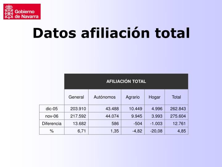 Datos afiliación total