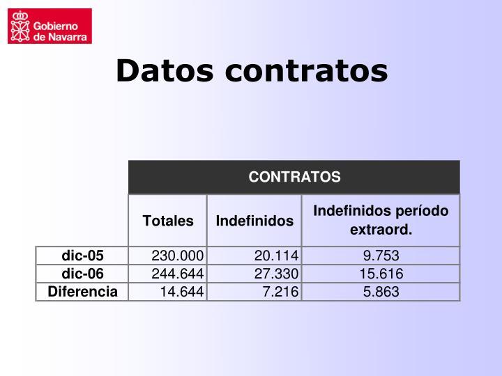 Datos contratos