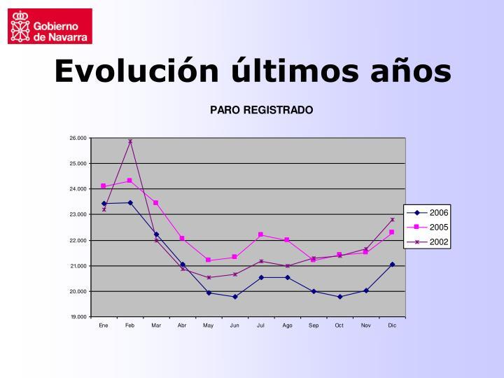 Evolución últimos años