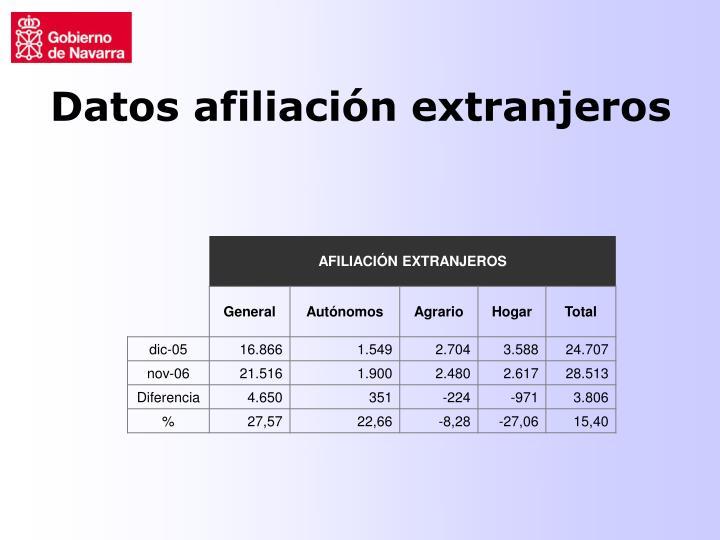 Datos afiliación extranjeros
