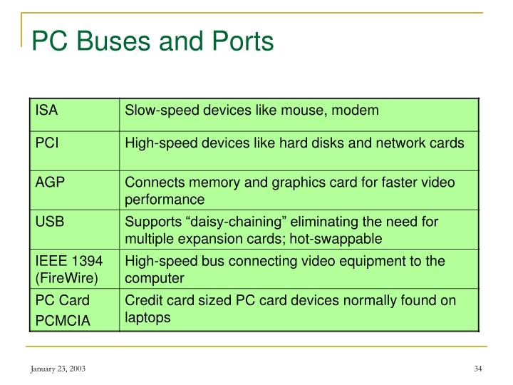 PC Buses and Ports