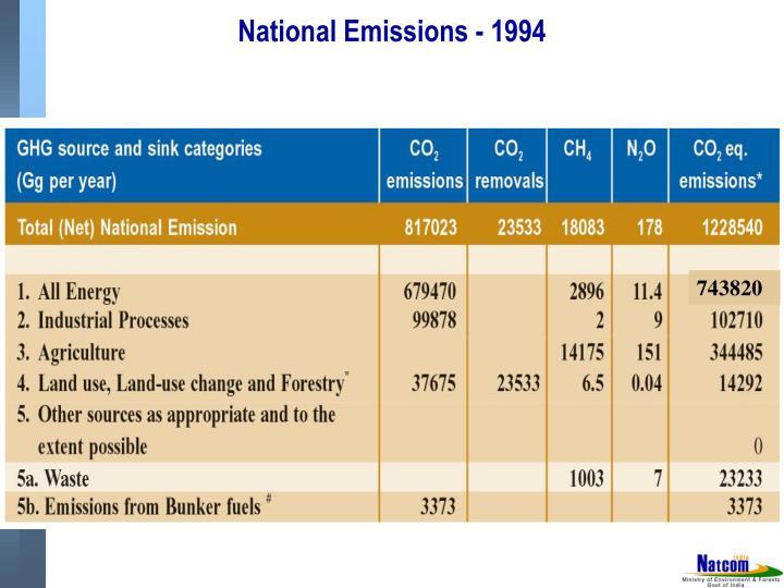 National Emissions - 1994