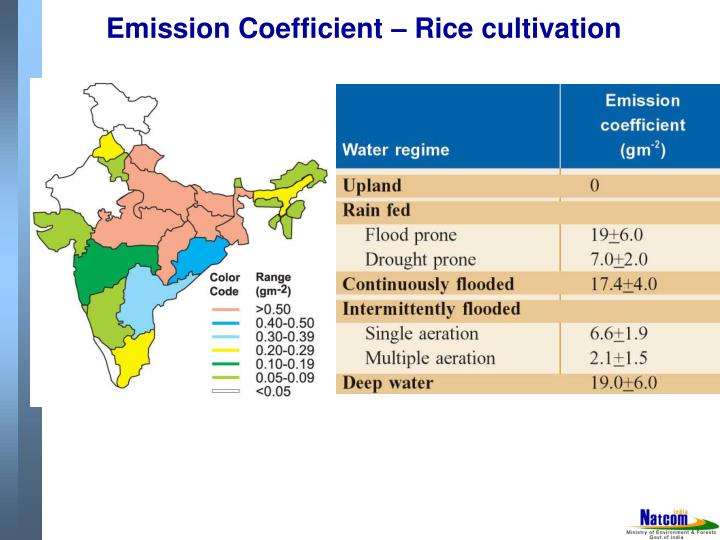 Emission Coefficient – Rice cultivation