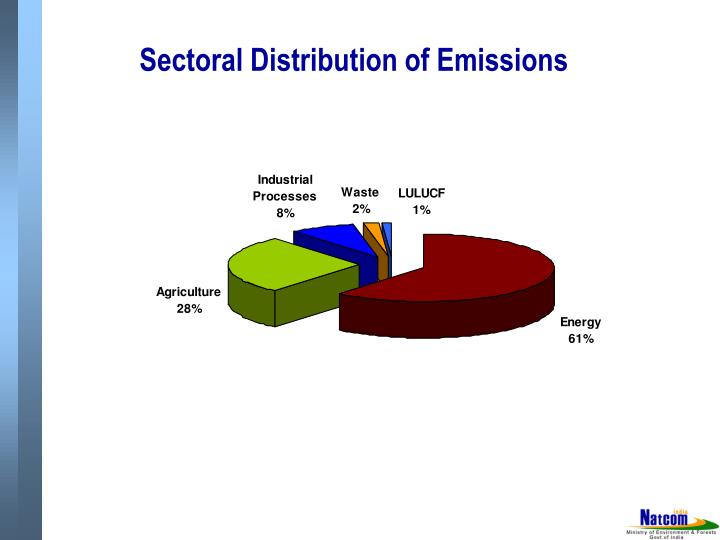Sectoral Distribution of Emissions