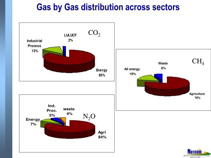 Gas by Gas distribution across sectors