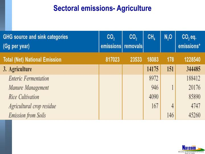 Sectoral emissions- Agriculture
