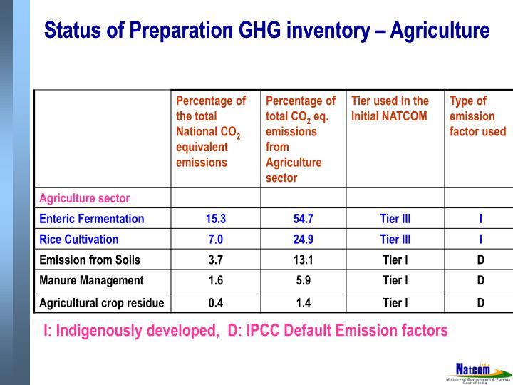 Status of Preparation GHG inventory