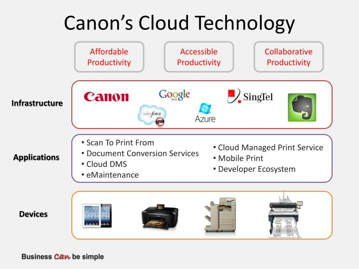 Canon's Cloud Technology