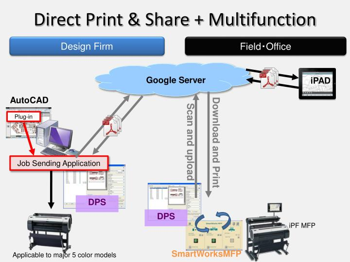 Direct Print & Share + Multifunction