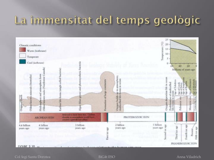 La immensitat del temps geològic