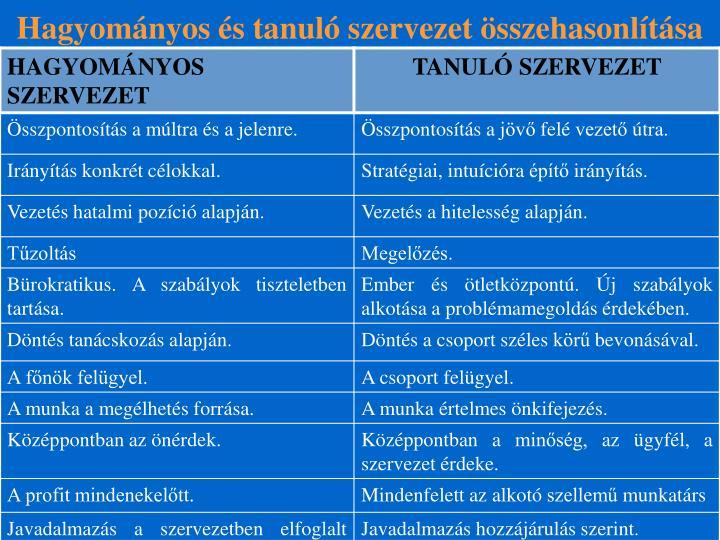Hagyományos és tanuló szervezet összehasonlítása