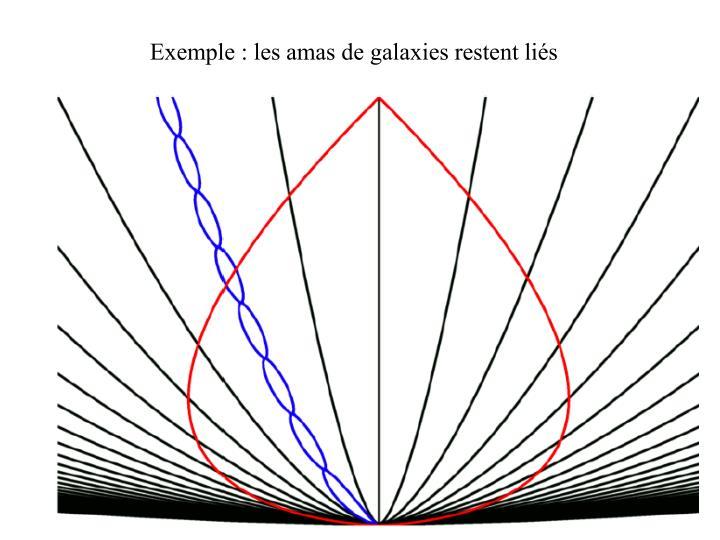 Exemple : les amas de galaxies restent liés