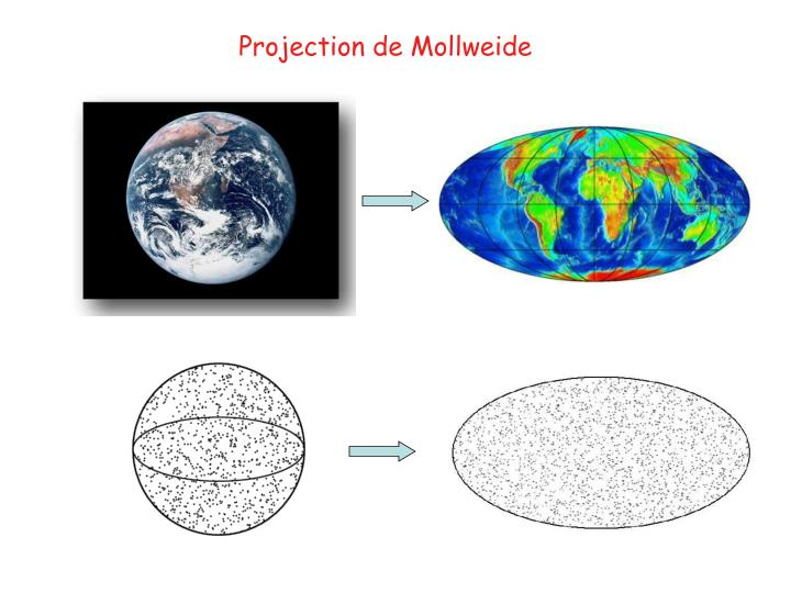 Projection de Mollweide
