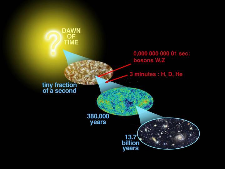 0,000 000 000 01 sec: bosons W,Z