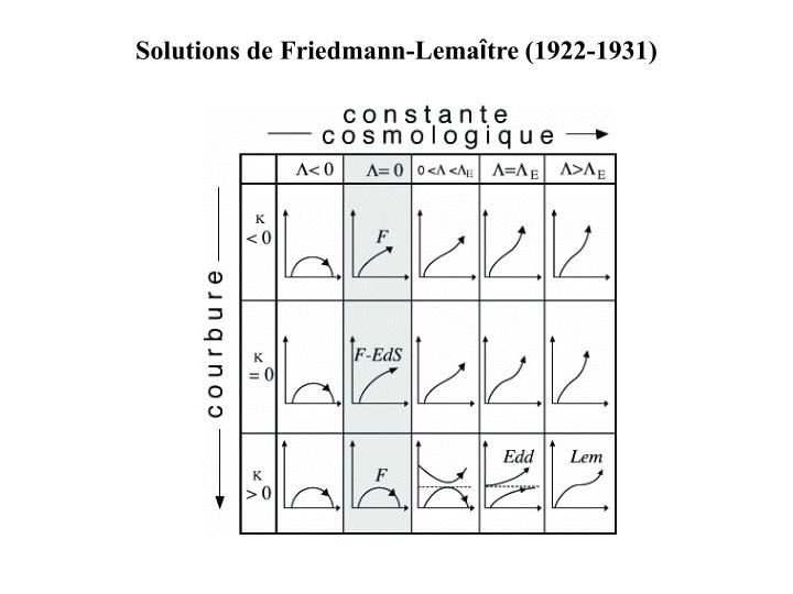 Solutions de Friedmann-Lema
