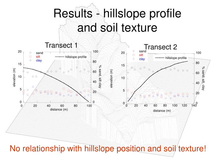Results - hillslope profile