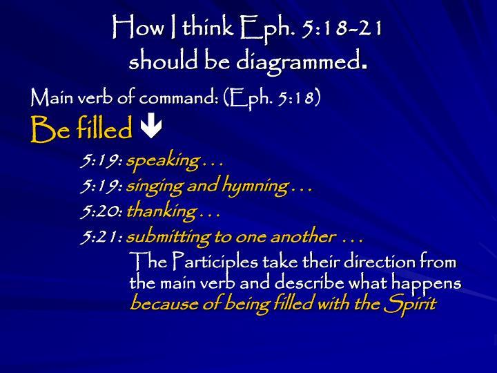 How I think Eph. 5:18-21
