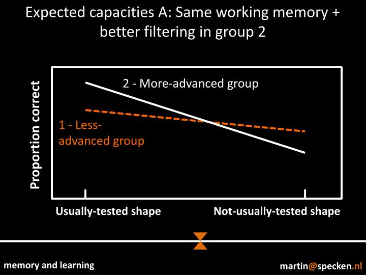 Expected capacities A: Same working memory +
