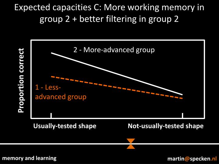 Expected capacities C: More working memory in