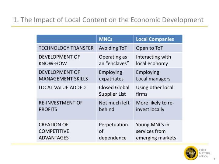 1. The Impact of Local Content on the Economic Development