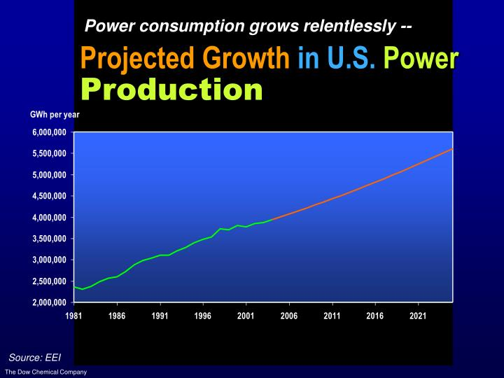 Power consumption grows relentlessly --