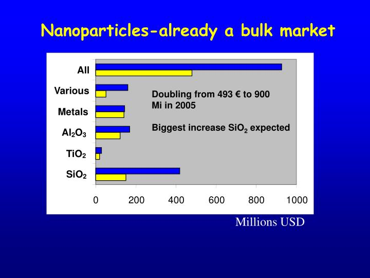 Nanoparticles-already a bulk market
