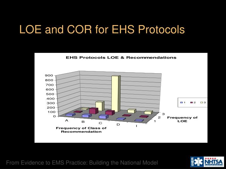 LOE and COR for EHS Protocols
