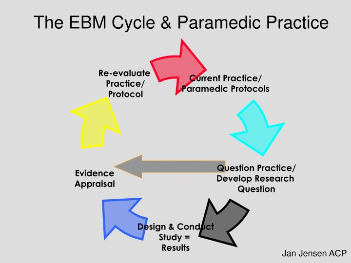 The EBM Cycle & Paramedic Practice