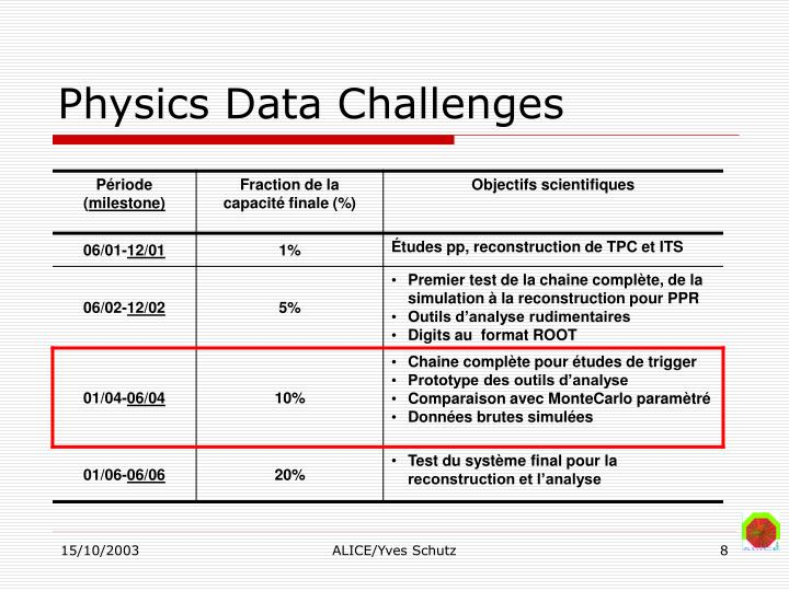 Physics Data Challenges