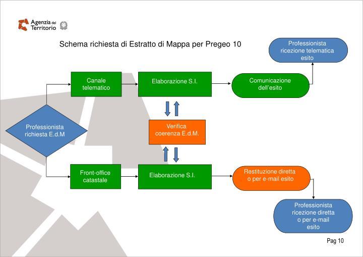 Schema richiesta di Estratto di Mappa per Pregeo 10