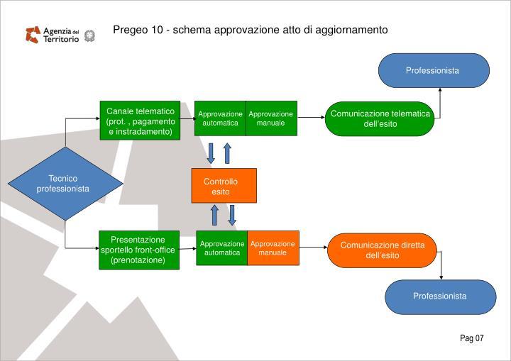 Pregeo 10 - schema approvazione atto di aggiornamento