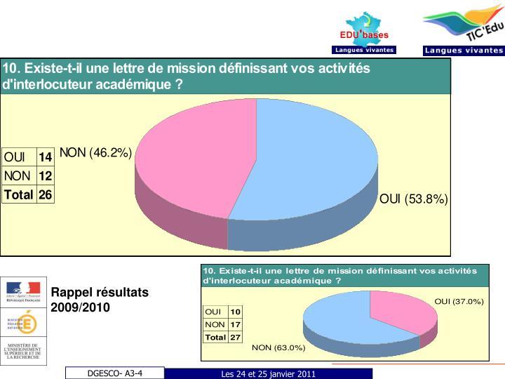 Rappel résultats 2009/2010