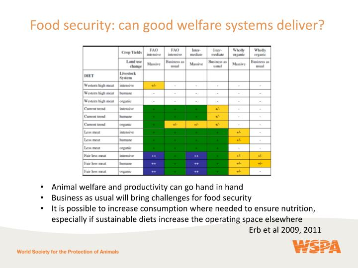 Food security: can good welfare systems deliver?