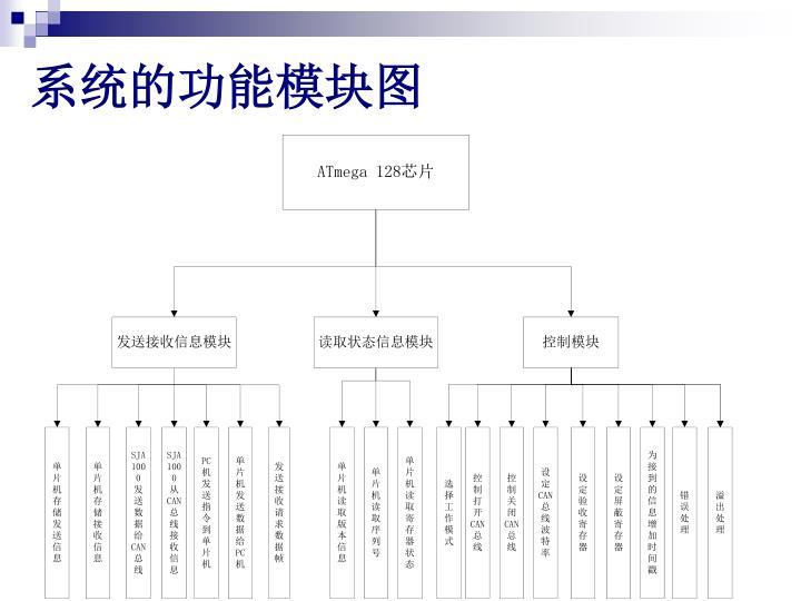 系统的功能模块图